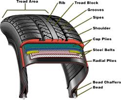 Tyre Cord Fabrics Reinforcement Materials Amp Coated